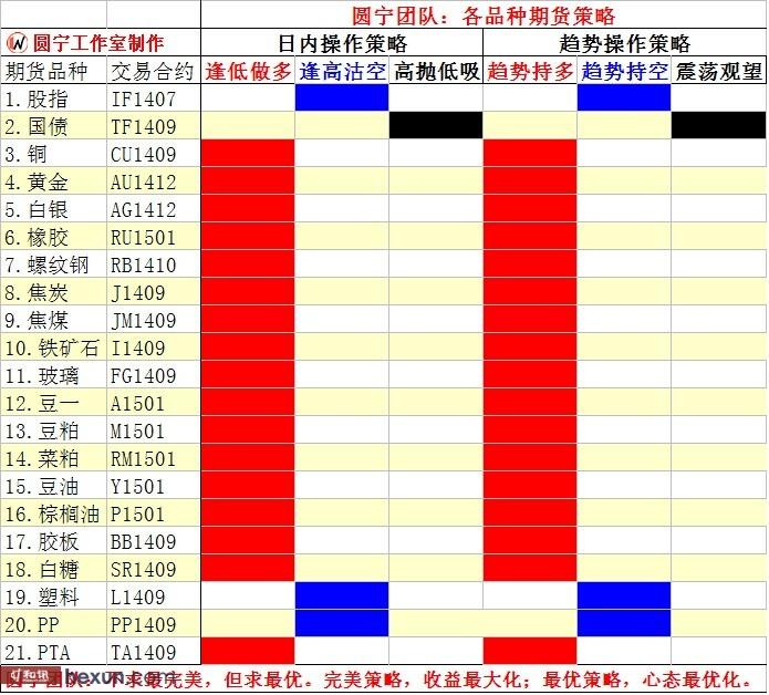 圆宁团队:6月27内外盘策略